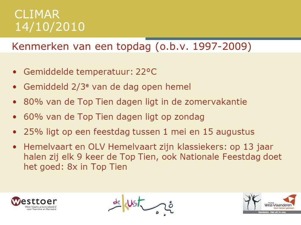 CLIMAR 14/10/2010 Kenmerken van een topdag (o.b.v. 1997-2009) •Gemiddelde temperatuur: 22°C •Gemiddeld 2/3 e van de dag open hemel •80% van de Top Tie