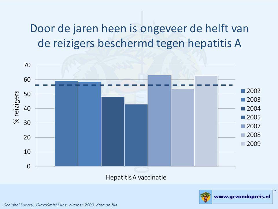 Door de jaren heen is ongeveer de helft van de reizigers beschermd tegen hepatitis A % reizigers 'Schiphol Survey', GlaxoSmithKline, oktober 2009, dat