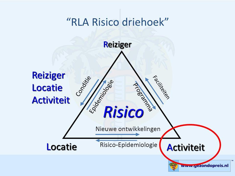 """RLA Risico driehoek"" Reiziger Locatie Activiteit Risico Faciliteiten Programma Epidemiologie Conditie Nieuwe ontwikkelingen Risico-Epidemiologie Reiz"