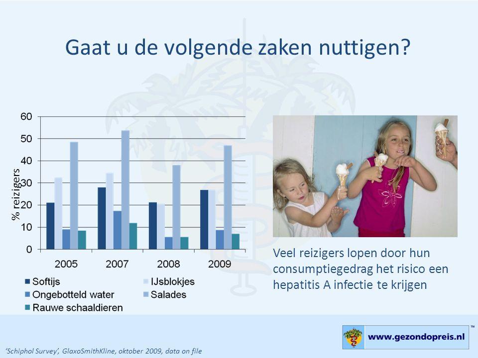 Gaat u de volgende zaken nuttigen? Veel reizigers lopen door hun consumptiegedrag het risico een hepatitis A infectie te krijgen % reizigers 'Schiphol