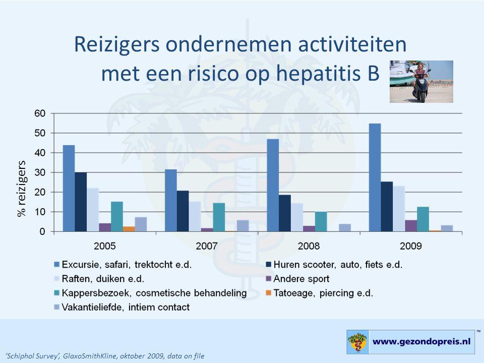 Reizigers ondernemen activiteiten met een risico op hepatitis B % reizigers 'Schiphol Survey', GlaxoSmithKline, oktober 2009, data on file