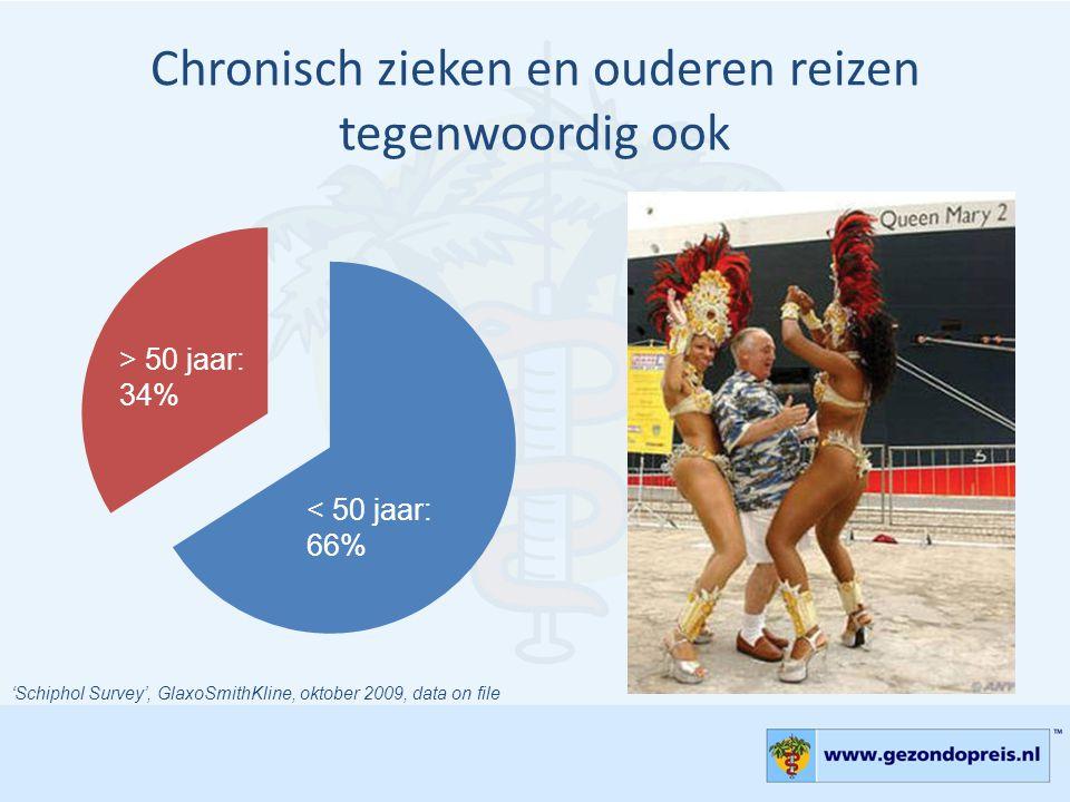 Chronisch zieken en ouderen reizen tegenwoordig ook > 50 jaar: 34% < 50 jaar: 66% 'Schiphol Survey', GlaxoSmithKline, oktober 2009, data on file