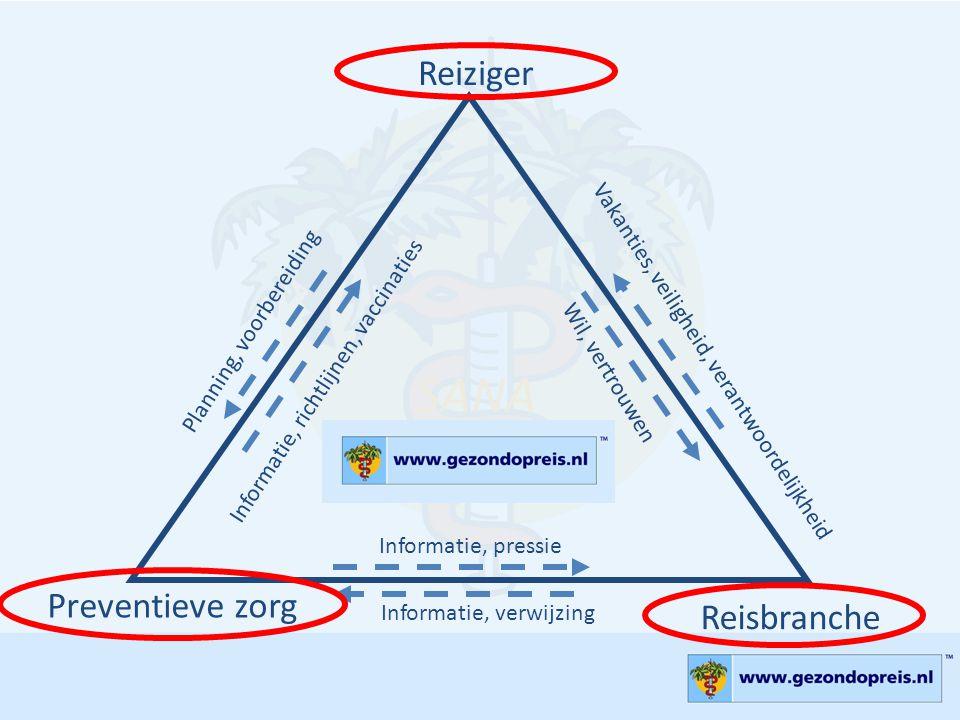 Preventieve zorg Reisbranche Reiziger SANA Concept Vakanties, veiligheid, verantwoordelijkheid Wil, vertrouwen Informatie, richtlijnen, vaccinaties Pl