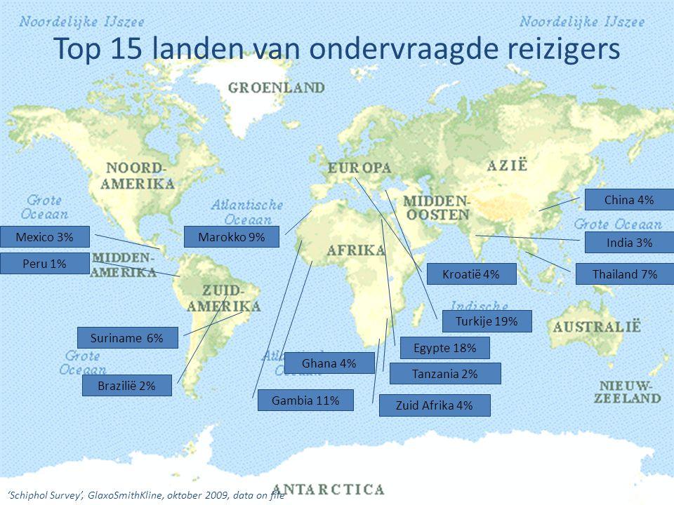 Top 15 landen van ondervraagde reizigers Kroatië 4% Mexico 3% Brazilië 2% Thailand 7% China 4% India 3% Gambia 11% Ghana 4% Turkije 19% Egypte 18% Sur