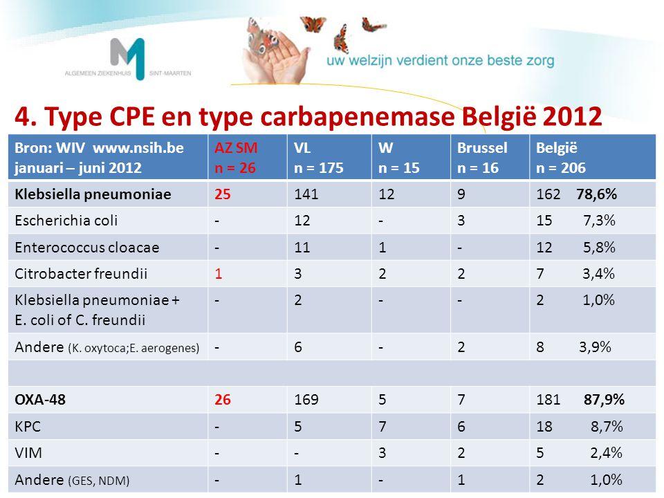 4. Type CPE en type carbapenemase België 2012 Bron: WIV www.nsih.be januari – juni 2012 AZ SM n = 26 VL n = 175 W n = 15 Brussel n = 16 België n = 206