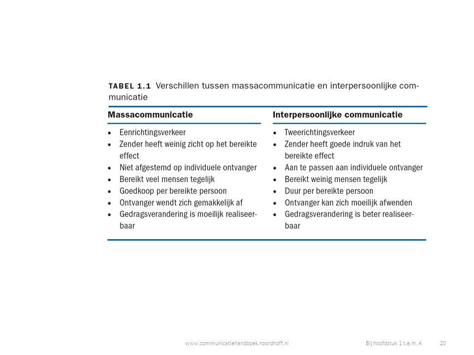 www.communicatiehandboek.noordhoff.nlBij hoofdstuk 1 t.e.m. 4 20