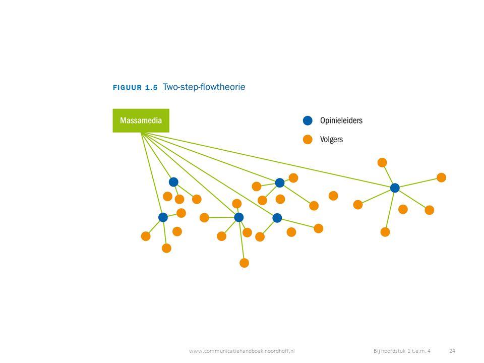 www.communicatiehandboek.noordhoff.nlBij hoofdstuk 1 t.e.m. 4 24