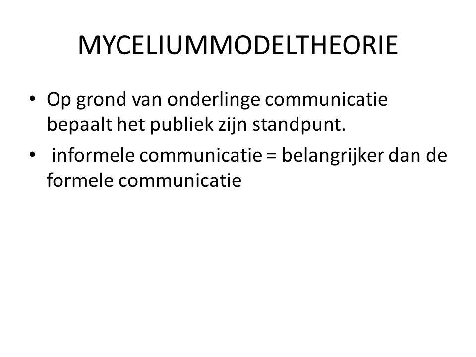 MYCELIUMMODELTHEORIE • Op grond van onderlinge communicatie bepaalt het publiek zijn standpunt. • informele communicatie = belangrijker dan de formele