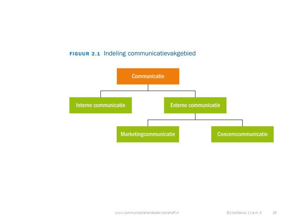 www.communicatiehandboek.noordhoff.nlBij hoofdstuk 1 t.e.m. 4 36