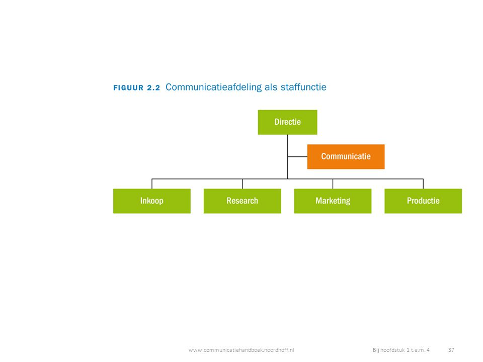 www.communicatiehandboek.noordhoff.nlBij hoofdstuk 1 t.e.m. 4 37