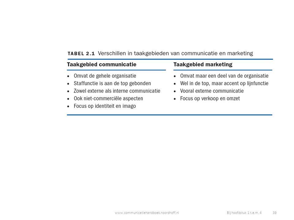 www.communicatiehandboek.noordhoff.nlBij hoofdstuk 1 t.e.m. 4 39
