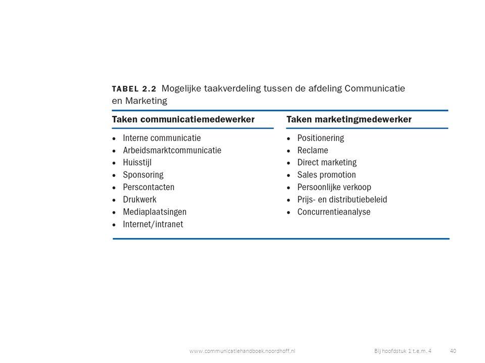 www.communicatiehandboek.noordhoff.nlBij hoofdstuk 1 t.e.m. 4 40