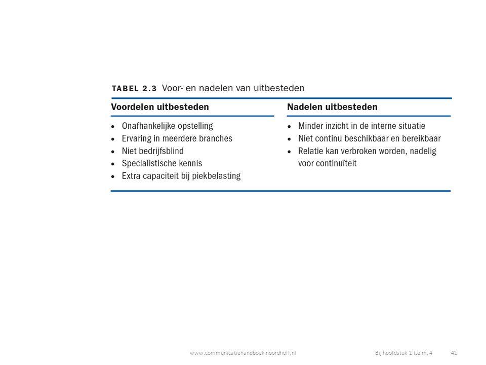 www.communicatiehandboek.noordhoff.nlBij hoofdstuk 1 t.e.m. 4 41