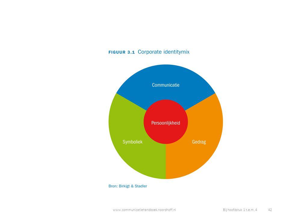 www.communicatiehandboek.noordhoff.nlBij hoofdstuk 1 t.e.m. 4 42
