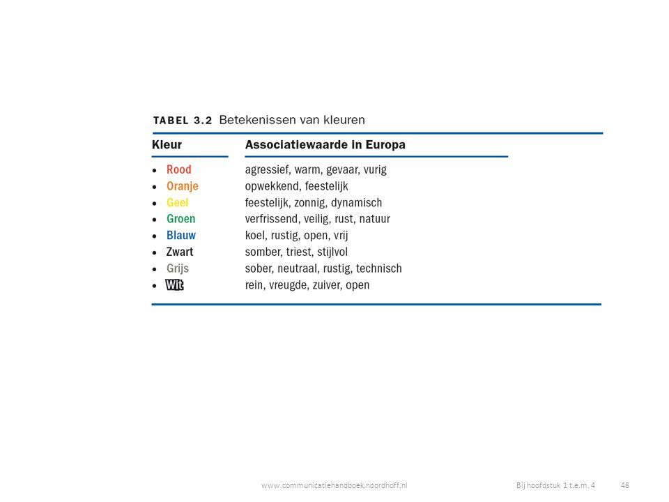 www.communicatiehandboek.noordhoff.nlBij hoofdstuk 1 t.e.m. 4 48
