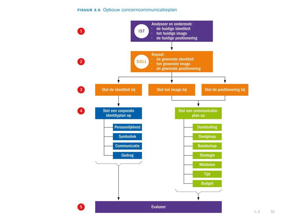 www.communicatiehandboek.noordhoff.nlBij hoofdstuk 1 t.e.m. 4 50