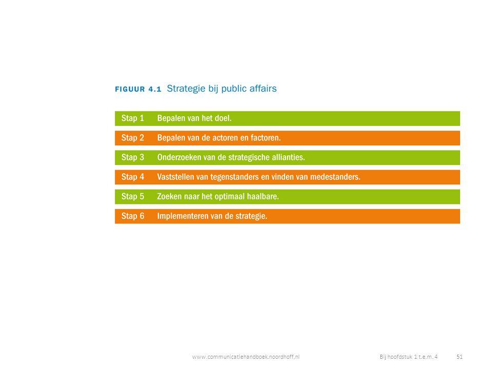 www.communicatiehandboek.noordhoff.nlBij hoofdstuk 1 t.e.m. 4 51