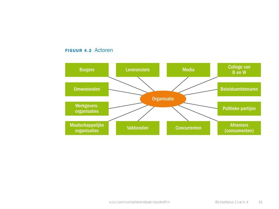 www.communicatiehandboek.noordhoff.nlBij hoofdstuk 1 t.e.m. 4 52