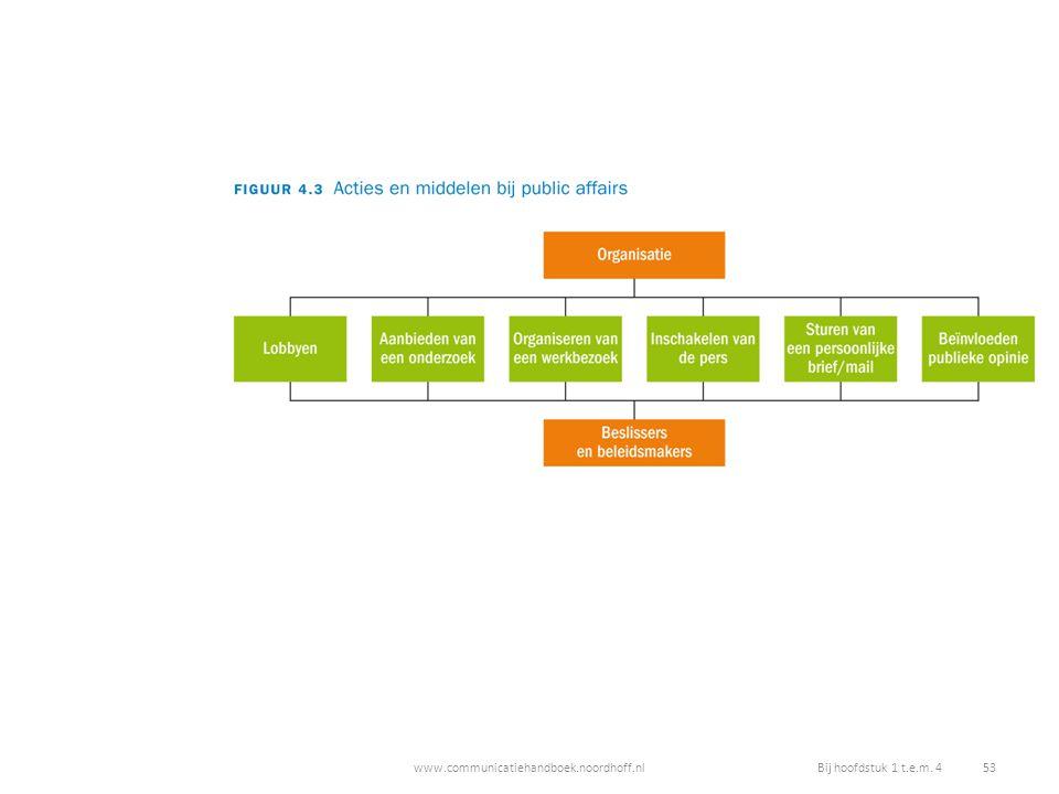 www.communicatiehandboek.noordhoff.nlBij hoofdstuk 1 t.e.m. 4 53