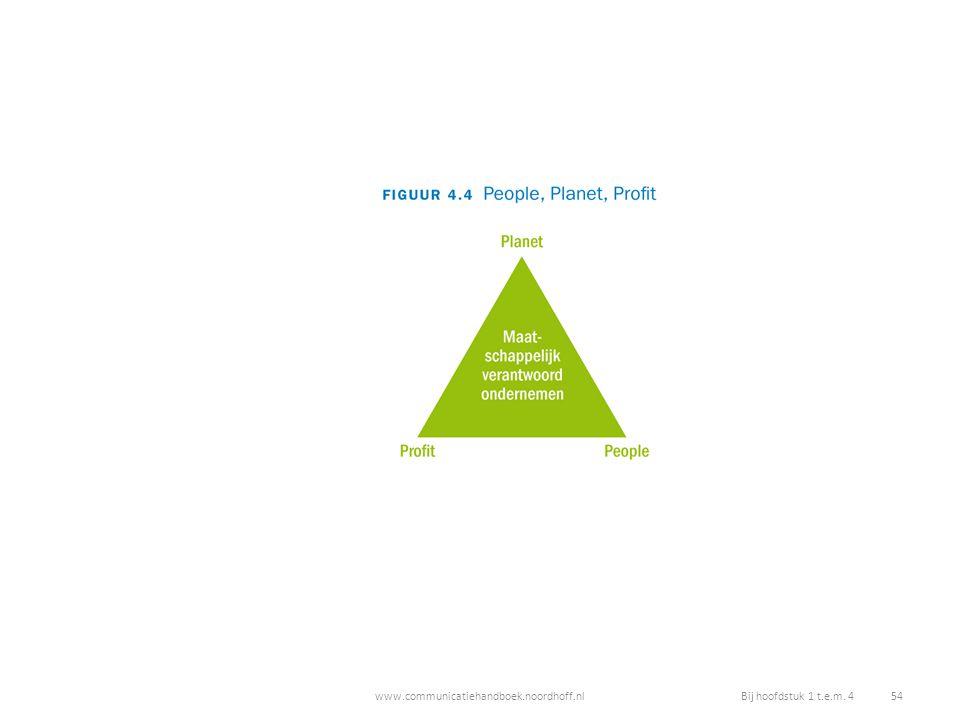 www.communicatiehandboek.noordhoff.nlBij hoofdstuk 1 t.e.m. 4 54