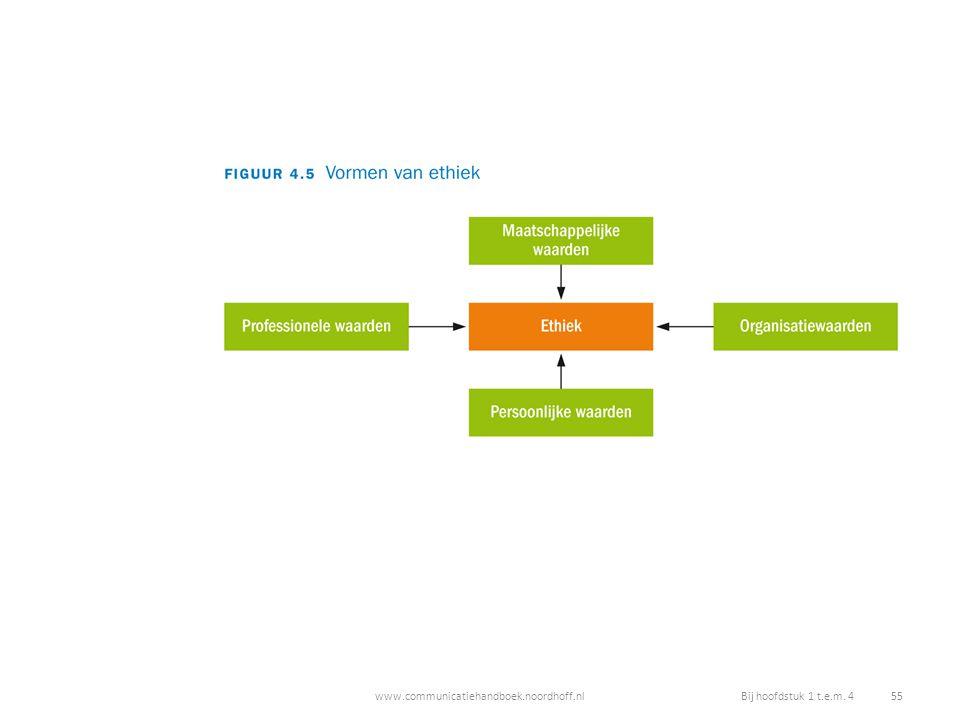 www.communicatiehandboek.noordhoff.nlBij hoofdstuk 1 t.e.m. 4 55