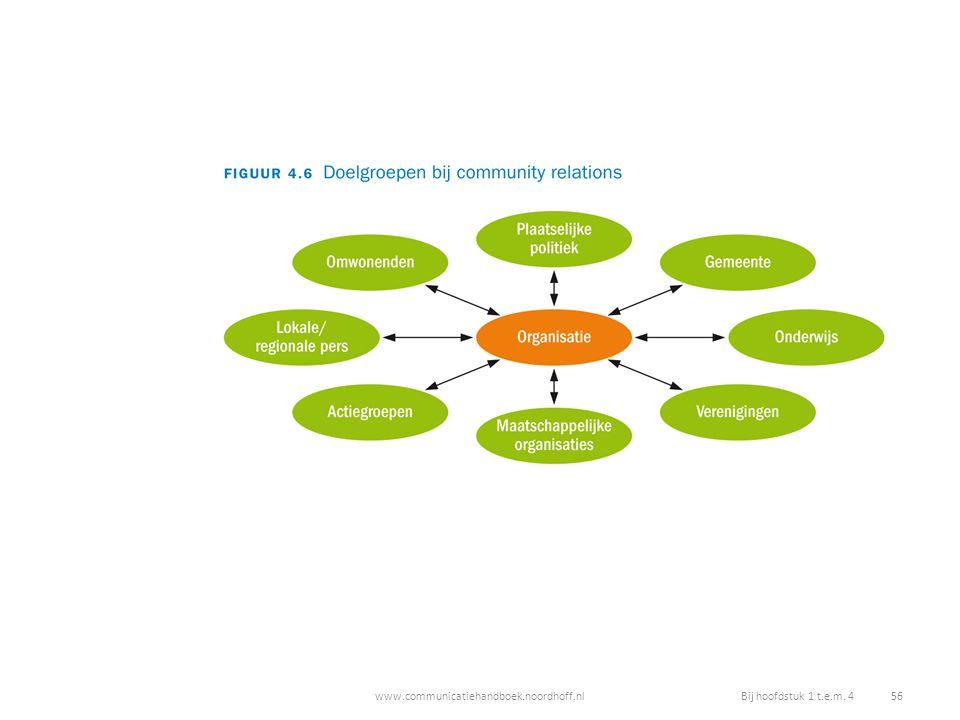 www.communicatiehandboek.noordhoff.nlBij hoofdstuk 1 t.e.m. 4 56