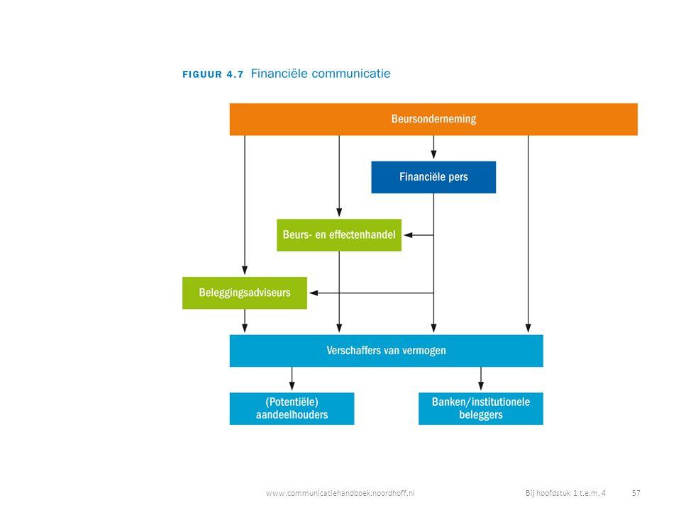 www.communicatiehandboek.noordhoff.nlBij hoofdstuk 1 t.e.m. 4 57