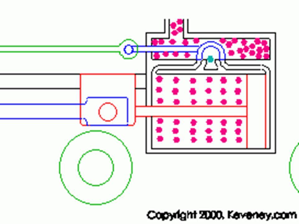  Oude machines hebben allemaal een zuiger  Als stoom de zuiger ook terug drukt is het een dubbel werkende machine  Daarvoor hebben ze een omkeerklep  Soms hebben stoommachines een condensor waar stoom weer water wordt