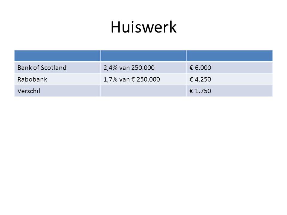 Huiswerk Bank of Scotland2,4% van 250.000€ 6.000 Rabobank1,7% van € 250.000€ 4.250 Verschil€ 1.750