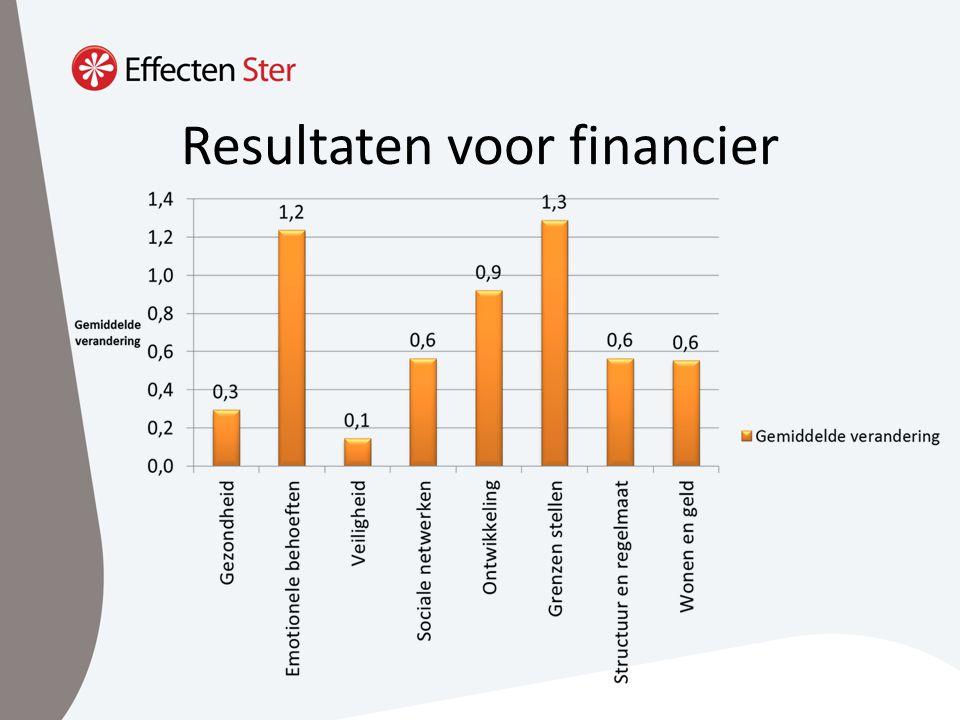 Resultaten voor financier