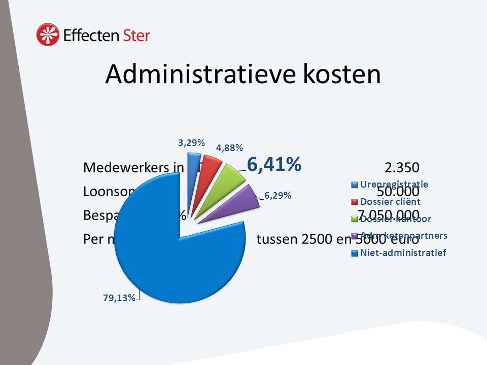 Administratieve kosten