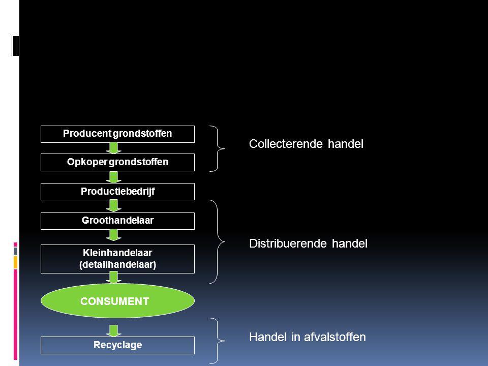 Producent grondstoffen Opkoper grondstoffen Productiebedrijf Kleinhandelaar (detailhandelaar) Groothandelaar Recyclage CONSUMENT Collecterende handel