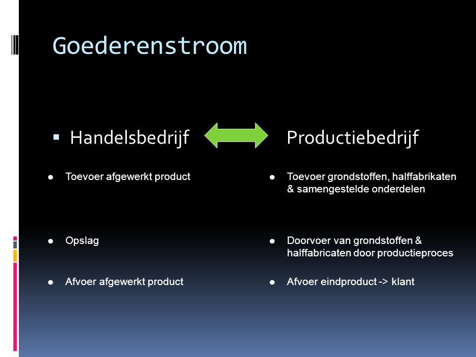 Goederenstroom  Handelsbedrijf Productiebedrijf  Toevoer afgewerkt product  Toevoer grondstoffen, halffabrikaten & samengestelde onderdelen  Opsla