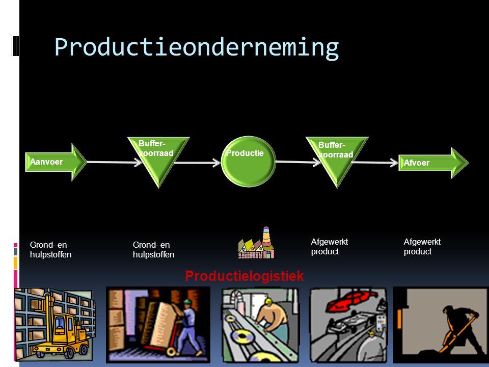 Productieonderneming Afvoer Aanvoer Buffer- voorraad Productie Buffer- voorraad Grond- en hulpstoffen Afgewerkt product Productielogistiek
