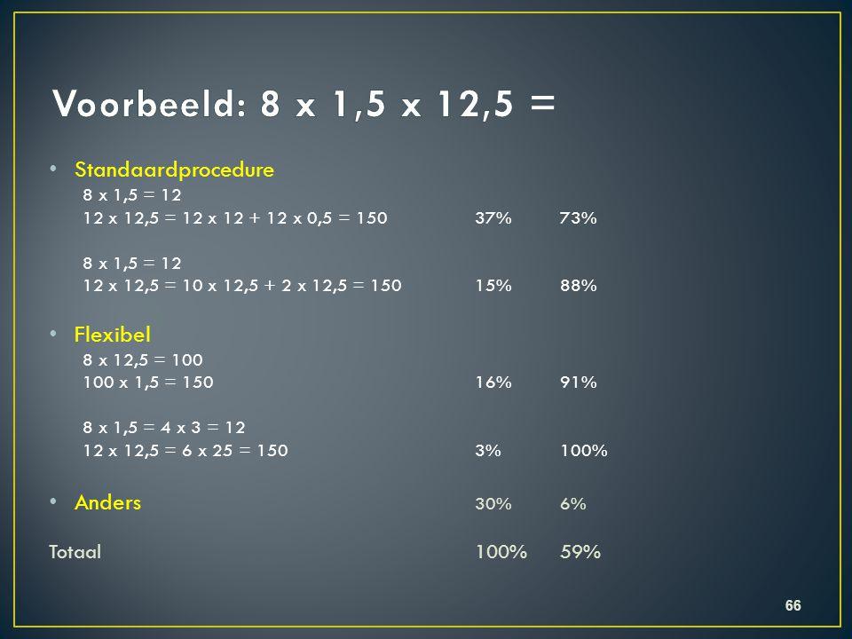 • Standaardprocedure 8 x 1,5 = 12 12 x 12,5 = 12 x 12 + 12 x 0,5 = 15037%73% 8 x 1,5 = 12 12 x 12,5 = 10 x 12,5 + 2 x 12,5 = 15015%88% • Flexibel 8 x 12,5 = 100 100 x 1,5 = 15016%91% 8 x 1,5 = 4 x 3 = 12 12 x 12,5 = 6 x 25 = 1503%100% • Anders 30%6% Totaal100%59% 66