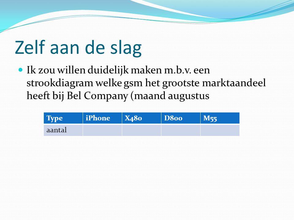 Zelf aan de slag  Ik zou willen duidelijk maken m.b.v. een strookdiagram welke gsm het grootste marktaandeel heeft bij Bel Company (maand augustus Ty