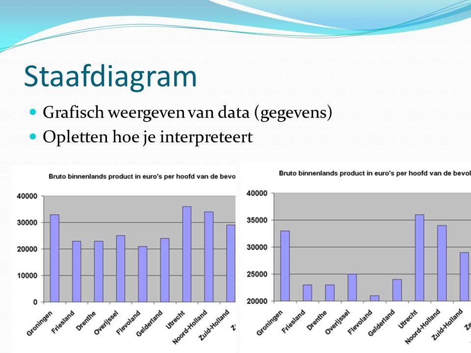 Staafdiagram  Grafisch weergeven van data (gegevens)  Opletten hoe je interpreteert