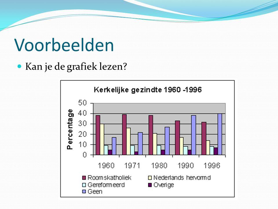 Voorbeelden  Kan je de grafiek lezen?