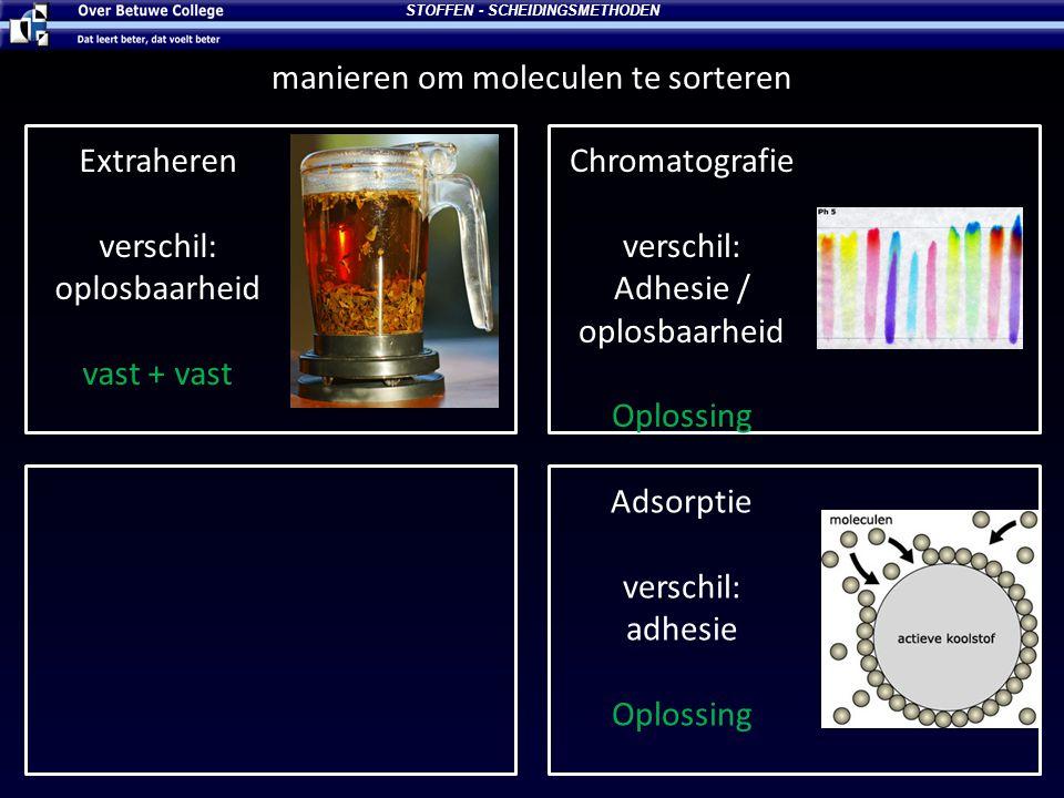 STOFFEN - SCHEIDINGSMETHODEN manieren om moleculen te sorteren Extraheren verschil: oplosbaarheid vast + vast Chromatografie verschil: Adhesie / oplos