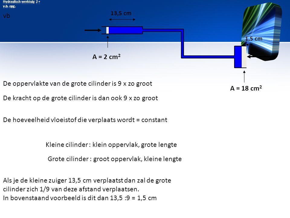 A = 2 cm 2 A = 18 cm 2 De oppervlakte van de grote cilinder is 9 x zo groot De kracht op de grote cilinder is dan ook 9 x zo groot Als je de kleine zu