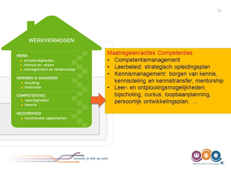 15 Maatregelen/acties Competenties •Competentiemanagement •Leerbeleid: strategisch opleidingsplan •Kennismanagement: borgen van kennis, kennisdeling e