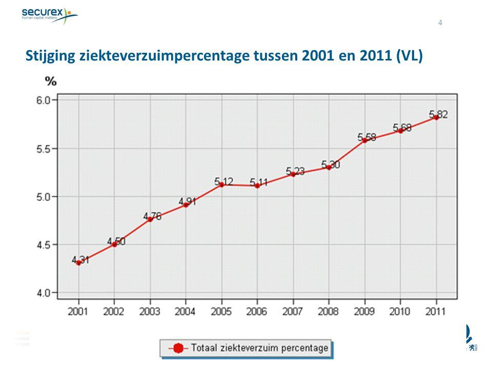 4 Stijging ziekteverzuimpercentage tussen 2001 en 2011 (VL) Representatieve steekproef van 263.309 werknemers uit 25.952 ondernemingen in de privésect