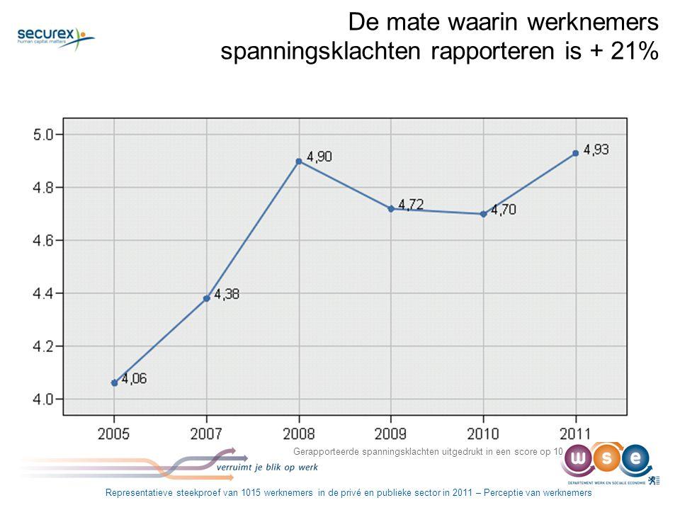 De mate waarin werknemers spanningsklachten rapporteren is + 21% Gerapporteerde spanningsklachten uitgedrukt in een score op 10 Representatieve steekp