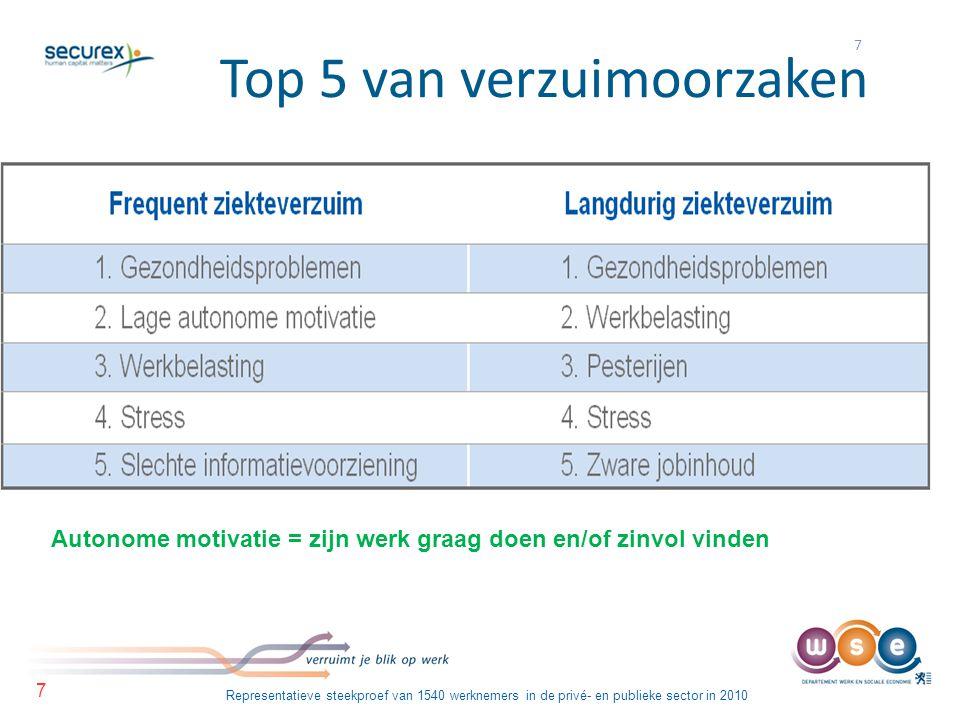 7 7 Top 5 van verzuimoorzaken Representatieve steekproef van 1540 werknemers in de privé- en publieke sector in 2010 Autonome motivatie = zijn werk gr