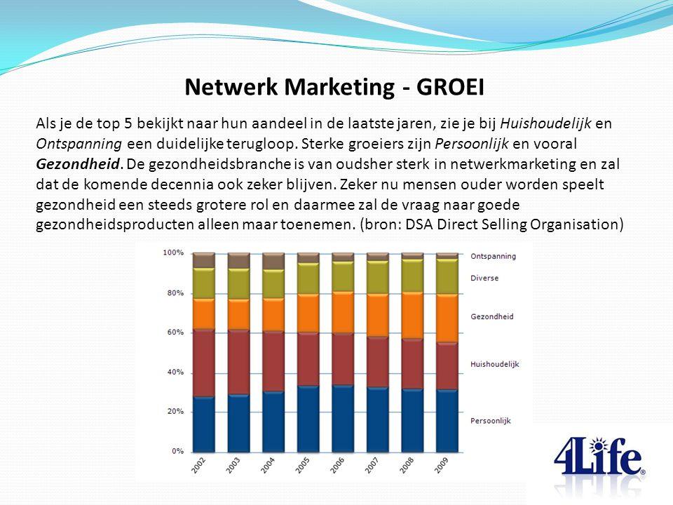 Netwerk Marketing - GROEI Als je de top 5 bekijkt naar hun aandeel in de laatste jaren, zie je bij Huishoudelijk en Ontspanning een duidelijke teruglo