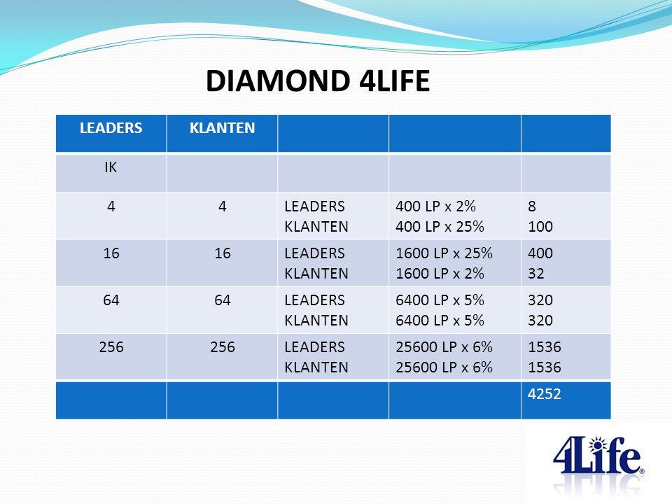 LEADERSKLANTEN IK 44LEADERS KLANTEN 400 LP x 2% 400 LP x 25% 8 100 16 LEADERS KLANTEN 1600 LP x 25% 1600 LP x 2% 400 32 64 LEADERS KLANTEN 6400 LP x 5