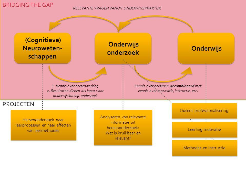 (Cognitieve) Neuroweten- schappen (Cognitieve) Neuroweten- schappen PROJECTEN BRIDGING THE GAP Onderwijs Onderwijs onderzoek RELEVANTE VRAGEN VANUIT ONDERWIJSPRAKTIJK 1.