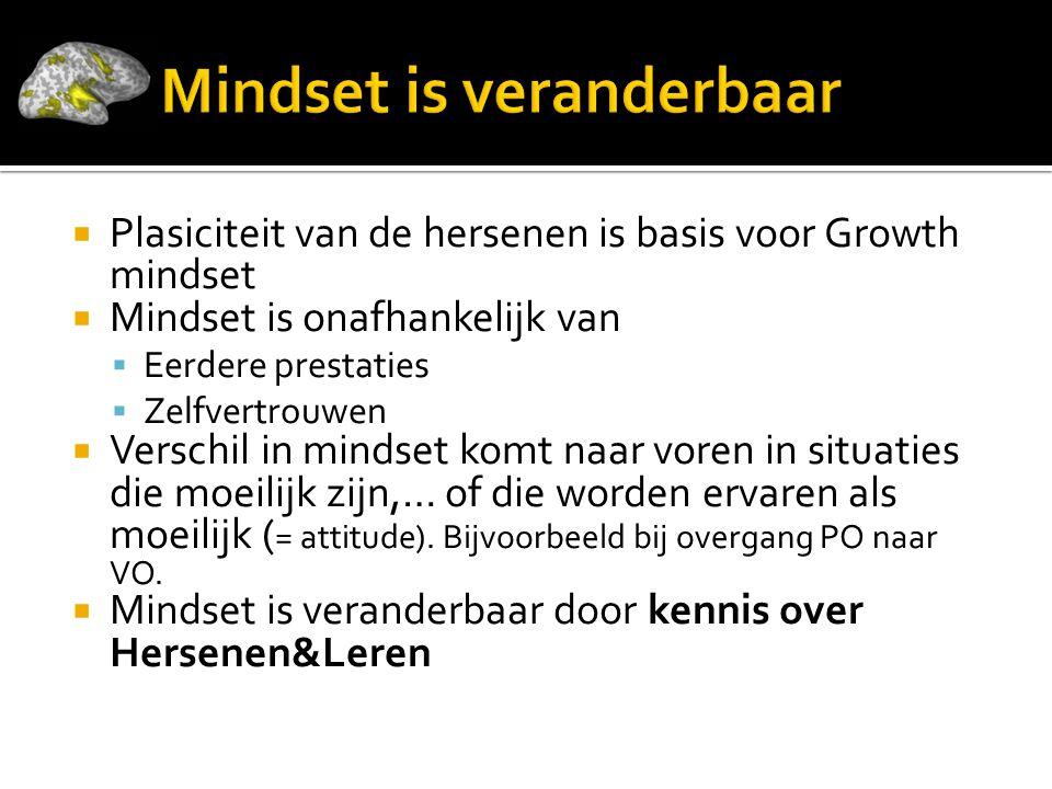  Plasiciteit van de hersenen is basis voor Growth mindset  Mindset is onafhankelijk van  Eerdere prestaties  Zelfvertrouwen  Verschil in mindset komt naar voren in situaties die moeilijk zijn,… of die worden ervaren als moeilijk ( = attitude).