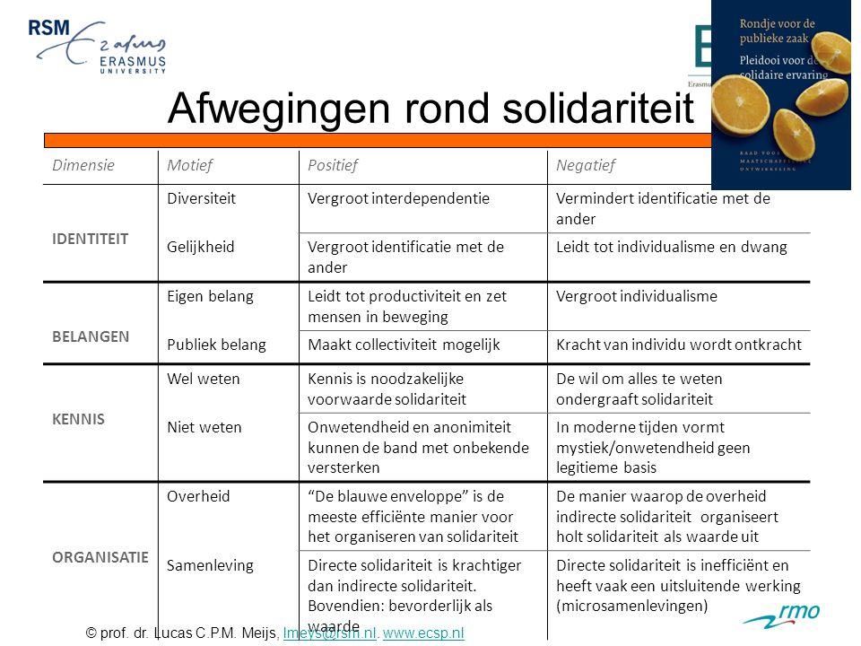 © prof. dr. Lucas C.P.M. Meijs, lmeys@rsm.nl. www.ecsp.nllmeys@rsm.nlwww.ecsp.nl Afwegingen rond solidariteit DimensieMotiefPositiefNegatief IDENTITEI