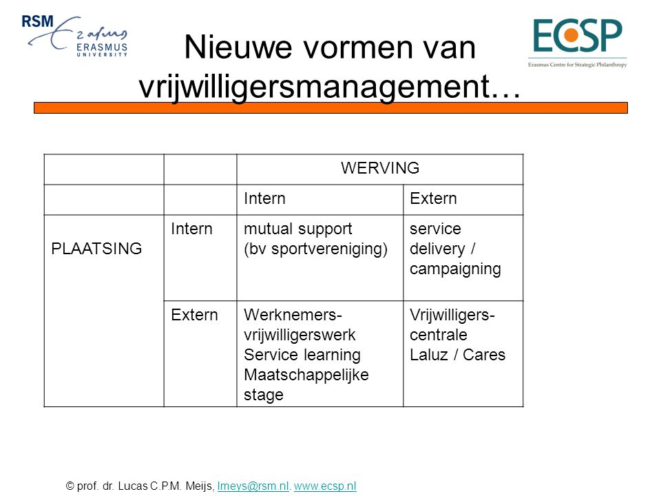 © prof. dr. Lucas C.P.M. Meijs, lmeys@rsm.nl. www.ecsp.nllmeys@rsm.nlwww.ecsp.nl Nieuwe vormen van vrijwilligersmanagement… WERVING InternExtern PLAAT